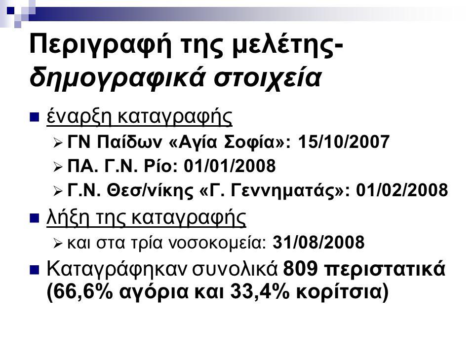Περιγραφή της μελέτης- δημογραφικά στοιχεία  έναρξη καταγραφής  ΓΝ Παίδων «Αγία Σοφία»: 15/10/2007  ΠΑ. Γ.Ν. Ρίο: 01/01/2008  Γ.Ν. Θεσ/νίκης «Γ. Γ