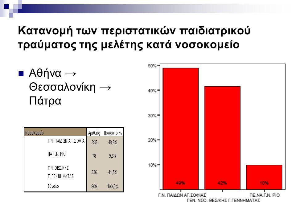 Κατανομή των περιστατικών παιδιατρικού τραύματος της μελέτης κατά νοσοκομείο  Αθήνα → Θεσσαλονίκη → Πάτρα