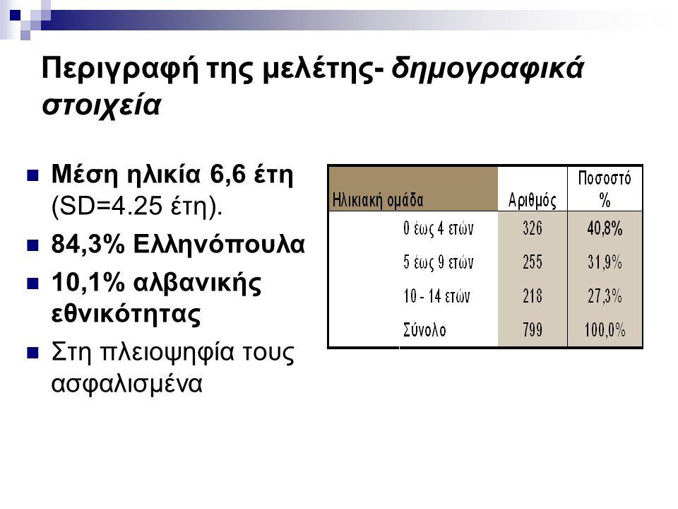Περιγραφή της μελέτης- δημογραφικά στοιχεία  Μέση ηλικία 6,6 έτη (SD=4.25 έτη).  84,3% Ελληνόπουλα  10,1% αλβανικής εθνικότητας  Στη πλειοψηφία το