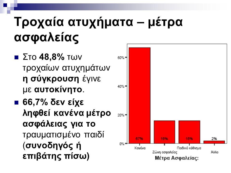 Τροχαία ατυχήματα – μέτρα ασφαλείας  Στο 48,8% των τροχαίων ατυχημάτων η σύγκρουση έγινε με αυτοκίνητο.  66,7% δεν είχε ληφθεί κανένα μέτρο ασφάλεια
