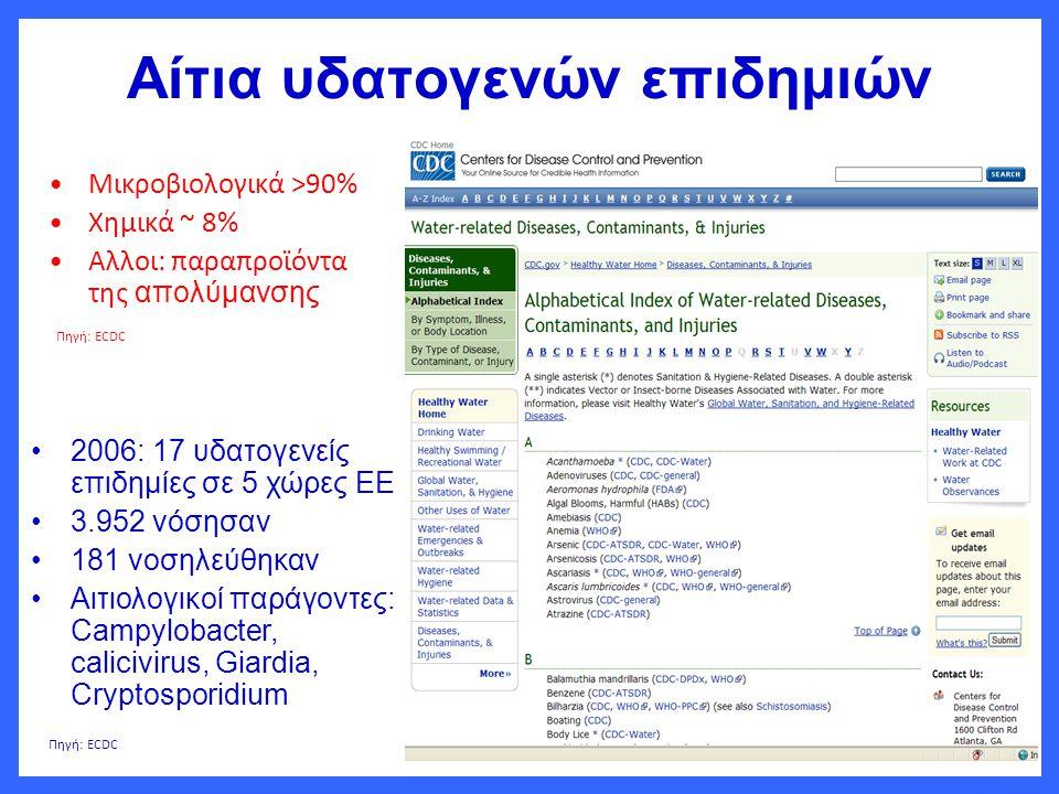 Αίτια υδατογενών επιδημιών •Μικροβιολογικά >90% •Χημικά ~ 8% •Αλλοι: παραπροϊόντα της απολύμανσης •2006: 17 υδατογενείς επιδημίες σε 5 χώρες ΕΕ •3.952