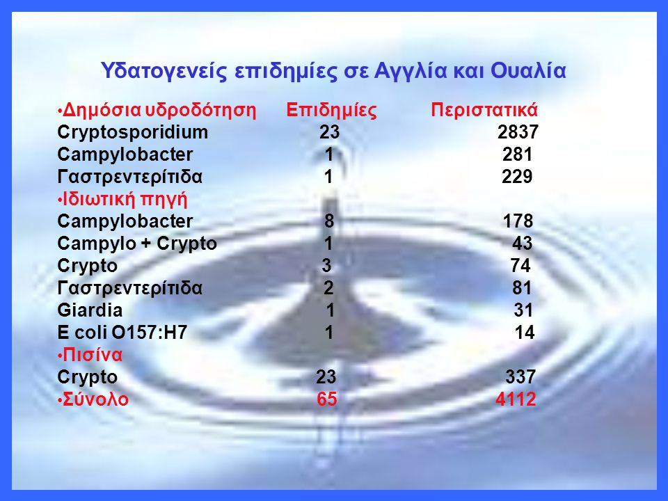 Υδατογενείς επιδημίες σε Αγγλία και Ουαλία • Δημόσια υδροδότηση Επιδημίες Περιστατικά Cryptosporidium 23 2837 Campylobacter 1 281 Γαστρεντερίτιδα 1 22