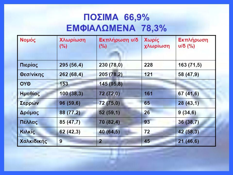 ΠΟΣΙΜΑ 66,9% ΕΜΦΙΑΛΩΜΕΝΑ 78,3% ΝομόςΧλωρίωση (%) Εκπλήρωση υ/δ (%) Χωρίς χλωρίωση Εκπλήρωση υ/δ (%) Πιερίας295 (56,4)230 (78,0)228163 (71,5) Θεσ/νίκης