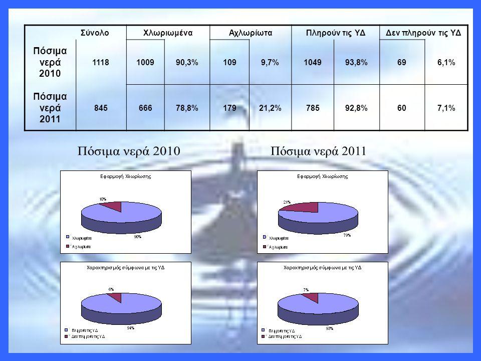 ΣύνολοΧλωριωμέναΑχλωρίωταΠληρούν τις ΥΔΔεν πληρούν τις ΥΔ Πόσιμα νερά 2010 1118100990,3%1099,7%104993,8%696,1% Πόσιμα νερά 2011 84566678,8%17921,2%785