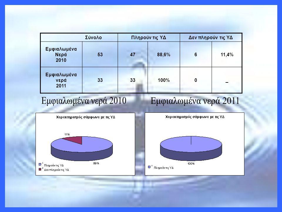 ΣύνολοΠληρούν τις ΥΔΔεν πληρούν τις ΥΔ Εμφιαλωμένα Νερά 2010 534788,6%611,4% Εμφιαλωμένα νερά 2011 33 100%0_
