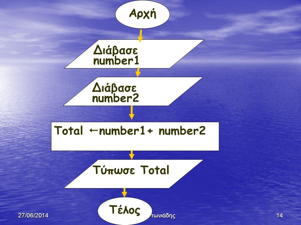 27/06/2014Ξένιος Αντωνιάδης13 Διαδοχική Δομή ή Δομή Ακολουθίας • Είναι η δομή κατά την οποία η μια εντολή ακολουθεί την άλλη και εκτελούνται διαδοχικά