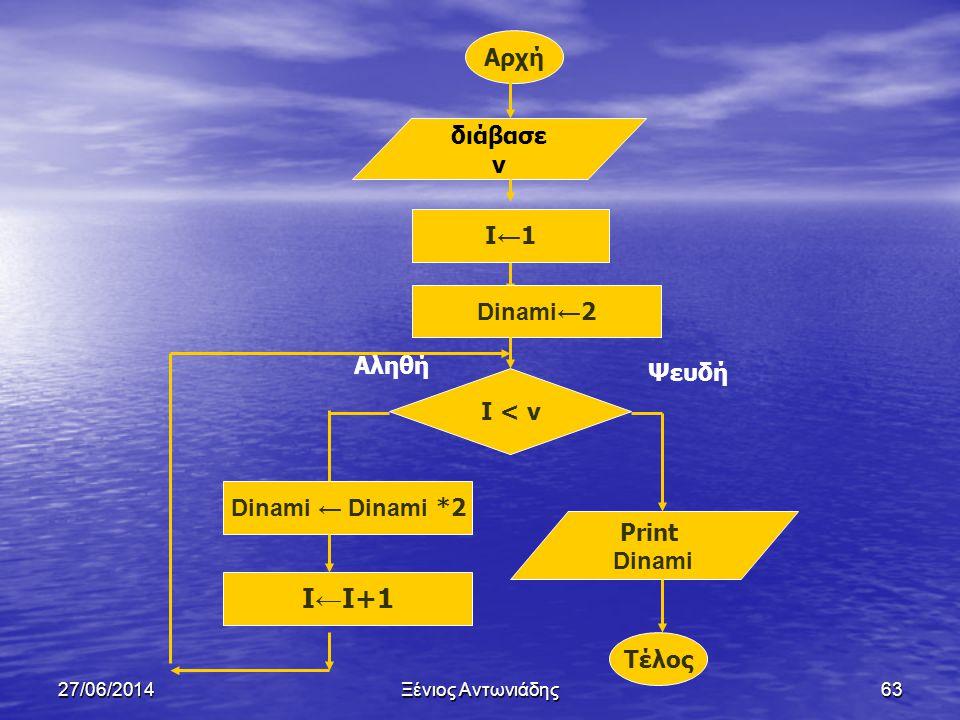 27/06/2014Ξένιος Αντωνιάδης62 Άσκηση 6 (Απροοπτάκι) • Ένας αλγόριθμος διαβάζει ένα ακέραιο αριθμό ν μεγαλύτερο ή ίσο του 1 και τυπώνει το 2 ν • Να σχε