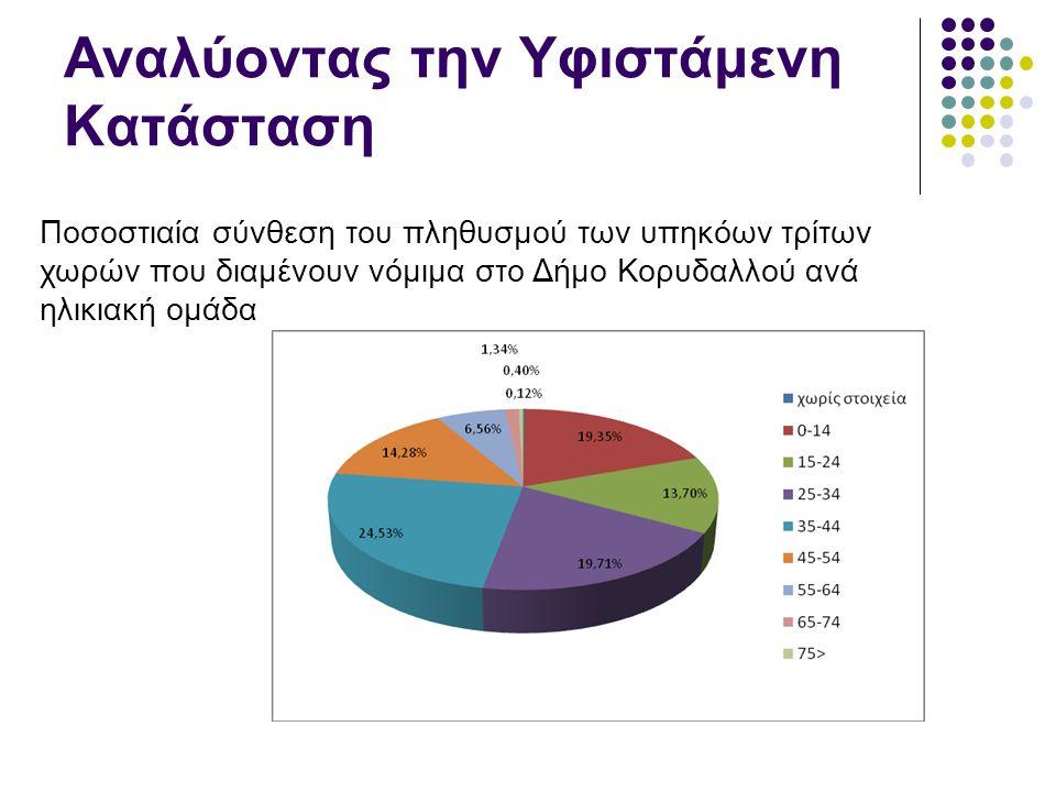 Αναλύοντας την Υφιστάμενη Κατάσταση Ποσοστιαία σύνθεση του πληθυσμού των υπηκόων τρίτων χωρών που διαμένουν νόμιμα στο Δήμο Κορυδαλλού ανά ηλικιακή ομάδα