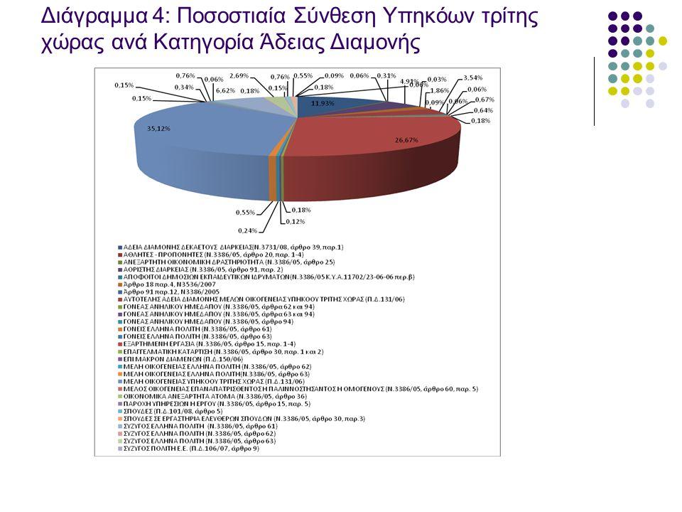 Διάγραμμα 4: Ποσοστιαία Σύνθεση Υπηκόων τρίτης χώρας ανά Κατηγορία Άδειας Διαμονής