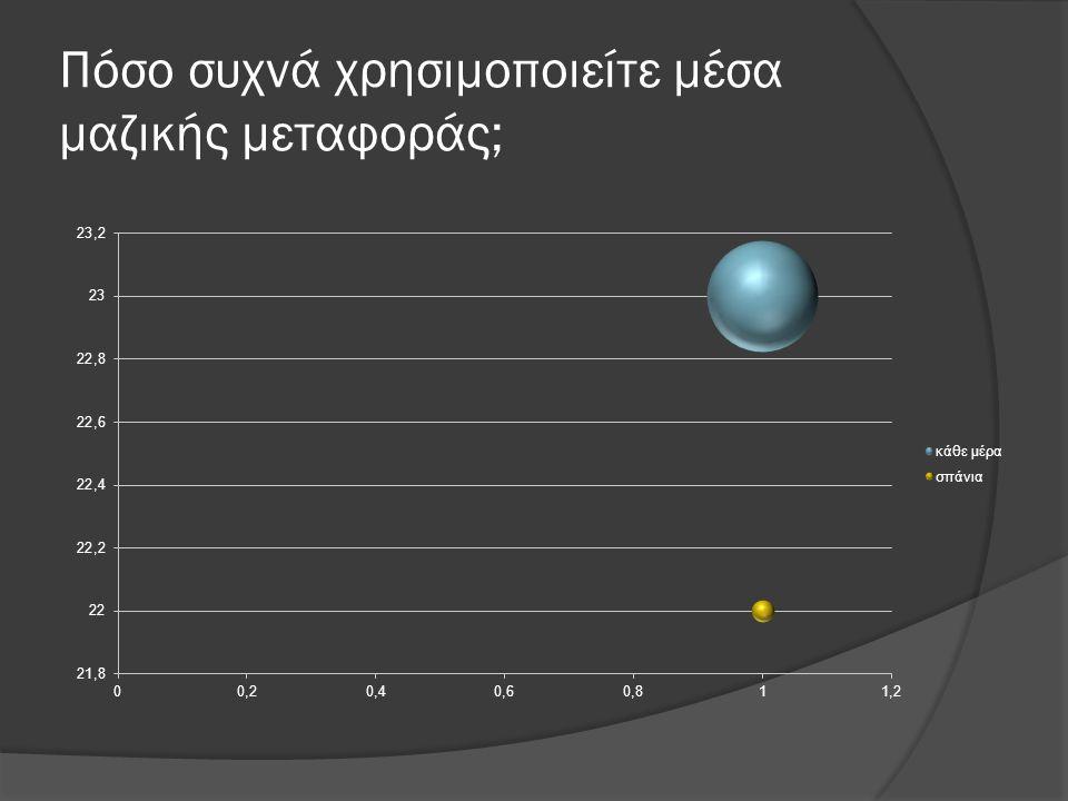 Πόσο συχνά χρησιμοποιείτε μέσα μαζικής μεταφοράς;
