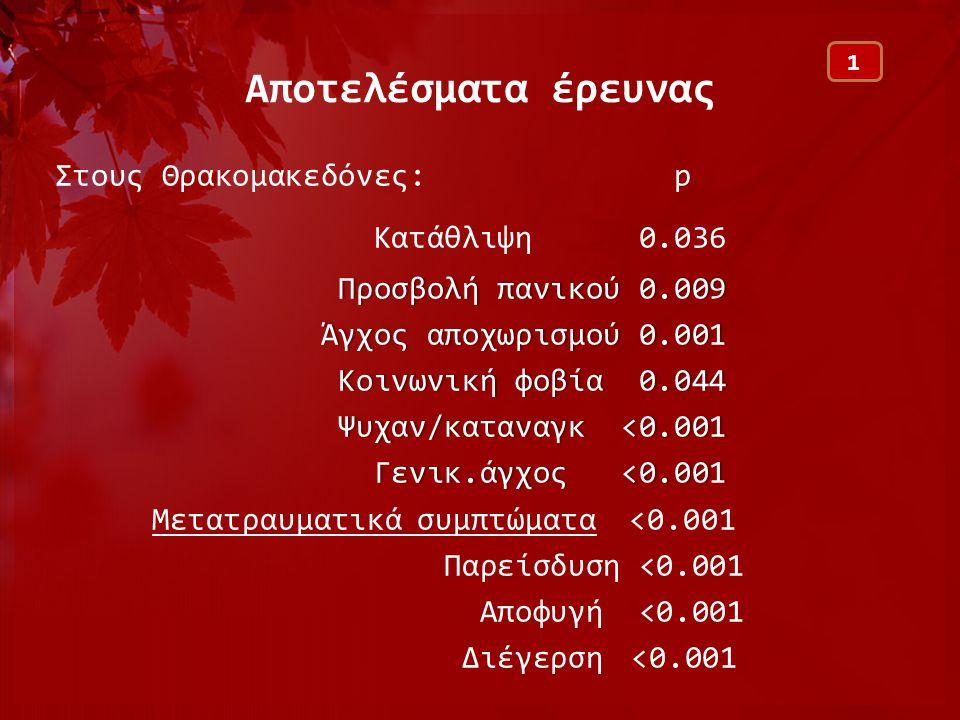 Αποτελέσματα έρευνας Στους Θρακομακεδόνες: p Kατάθλιψη 0.036 Προσβολή πανικού 0.009 Άγχος αποχωρισμού 0.001 Κοινωνική φοβία0.044 Κοινωνική φοβία 0.044