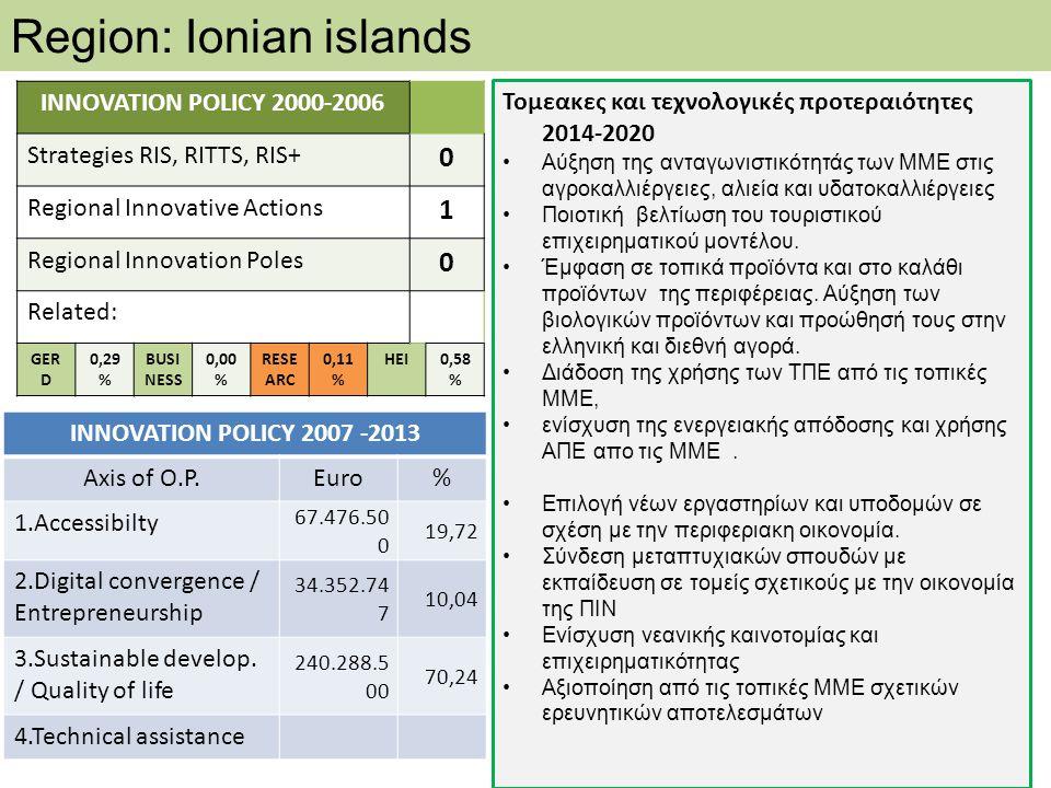 Region: Ionian islands Τομεακες και τεχνολογικές προτεραιότητες 2014-2020 •Αύξηση της ανταγωνιστικότητάς των ΜΜΕ στις αγροκαλλιέργειες, αλιεία και υδα