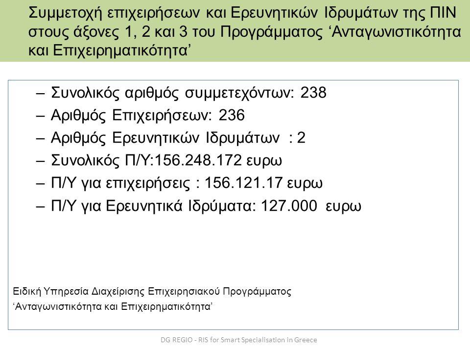 –Συνολικός αριθμός συμμετεχόντων: 238 –Αριθμός Επιχειρήσεων: 236 –Αριθμός Ερευνητικών Ιδρυμάτων : 2 –Συνολικός Π/Υ:156.248.172 ευρω –Π/Υ για επιχειρήσ