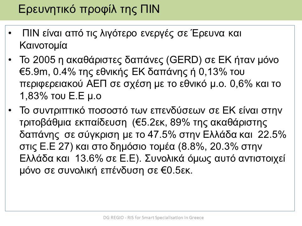 • ΠΙΝ είναι από τις λιγότερο ενεργές σε Έρευνα και Καινοτομία •Το 2005 η ακαθάριστες δαπάνες (GERD) σε ΕΚ ήταν μόνο €5.9m, 0.4% της εθνικής ΕΚ δαπάνης