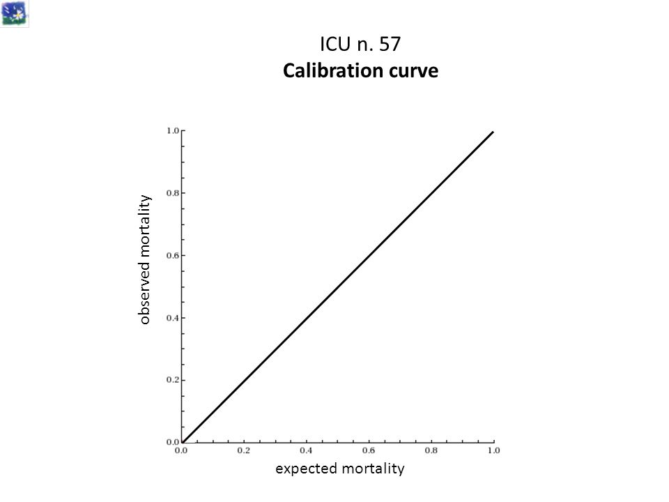 ICU n. 57 Calibration curve expected mortality observed mortality