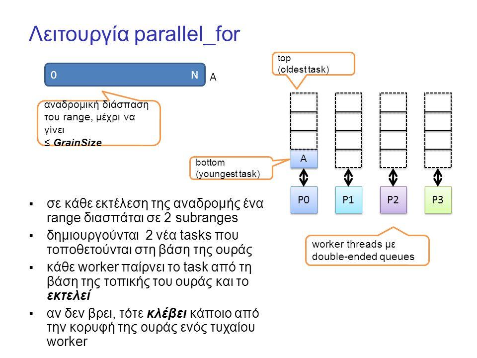Λειτουργία parallel_for 0 N P0 P1 P2 P3 A A A αναδρομική διάσπαση του range, μέχρι να γίνει ≤ GrainSize worker threads με double-ended queues bottom (youngest task) top (oldest task)  σε κάθε εκτέλεση της αναδρομής ένα range διασπάται σε 2 subranges  δημιουργούνται 2 νέα tasks που τοποθετούνται στη βάση της ουράς  κάθε worker παίρνει το task από τη βάση της τοπικής του ουράς και το εκτελεί  αν δεν βρει, τότε κλέβει κάποιο από την κορυφή της ουράς ενός τυχαίου worker