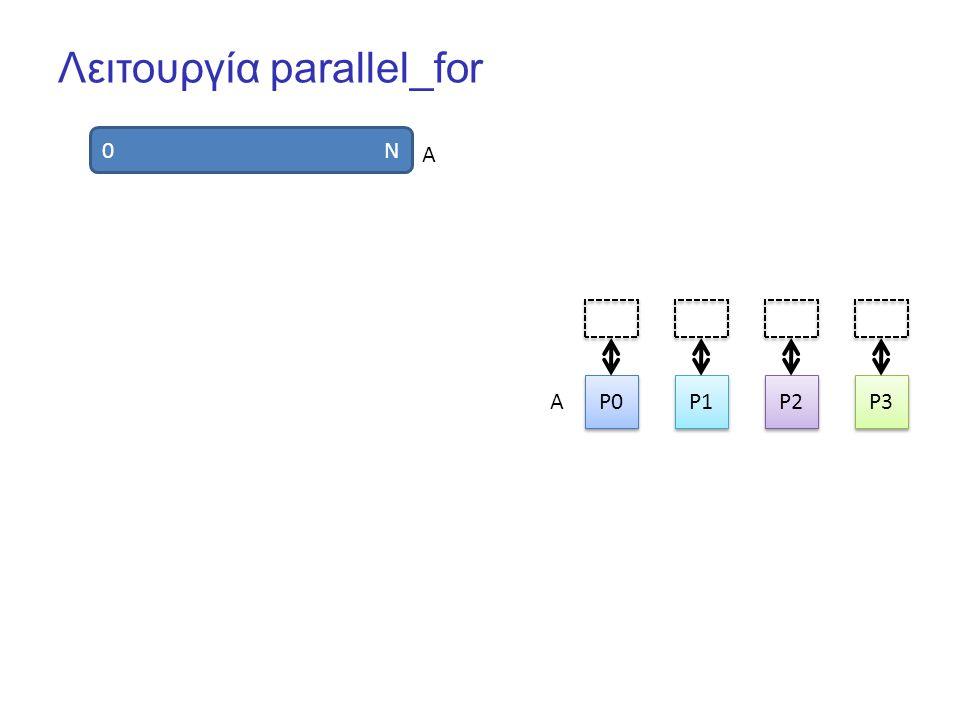 Λειτουργία parallel_for 0 N P0 P1 P2 P3 A A
