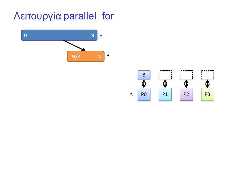 Λειτουργία parallel_for 0 N P0 P1 P2 P3 B B N/2 N A B A