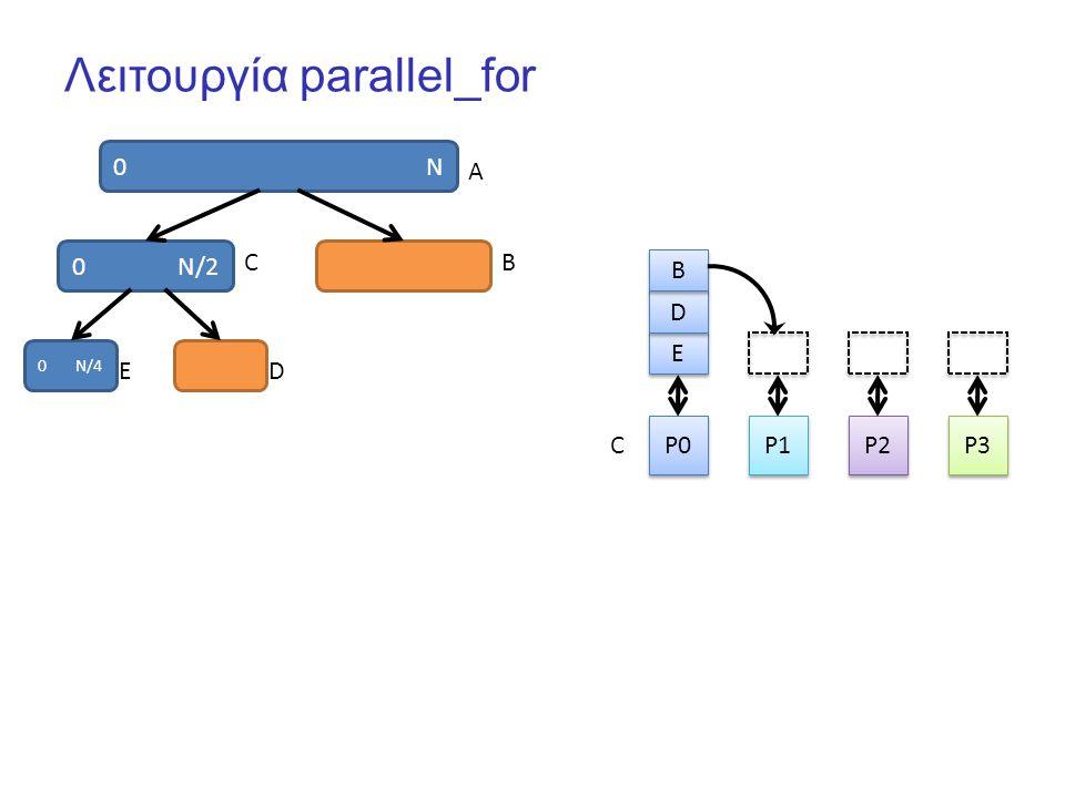 Λειτουργία parallel_for 0 N P0 P1 P2 P3 E E 0 N/2 D D A CB 0 N/4 ED B B C