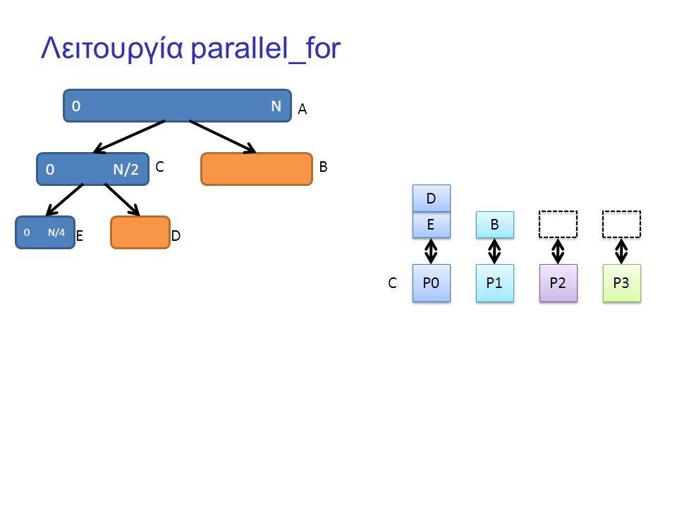 Λειτουργία parallel_for 0 N P0 P1 P2 P3 E E B B 0 N/2 D D A CB 0 N/4 ED C