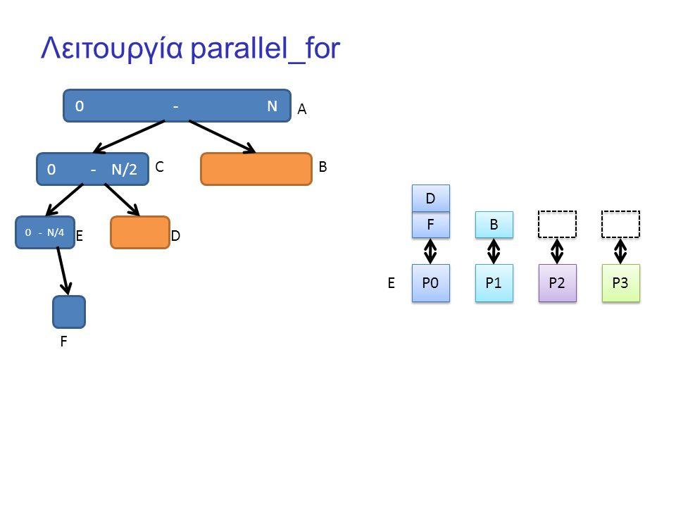 Λειτουργία parallel_for 0 - N P0 P1 P2 P3 F F B B 0 - N/2 D D A CB 0 - N/4 ED F E