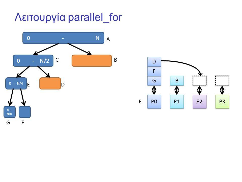 Λειτουργία parallel_for 0 - N P0 P1 P2 P3 G G B B 0 - N/2 F F A CB 0 - N/4 ED 0 - N/8 GF D D E