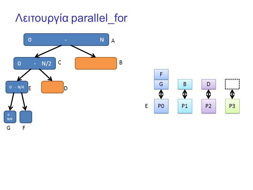 Λειτουργία parallel_for 0 - N P0 P1 P2 P3 G G B B 0 - N/2 F F A CB 0 - N/4 ED 0 - N/8 GF E D D