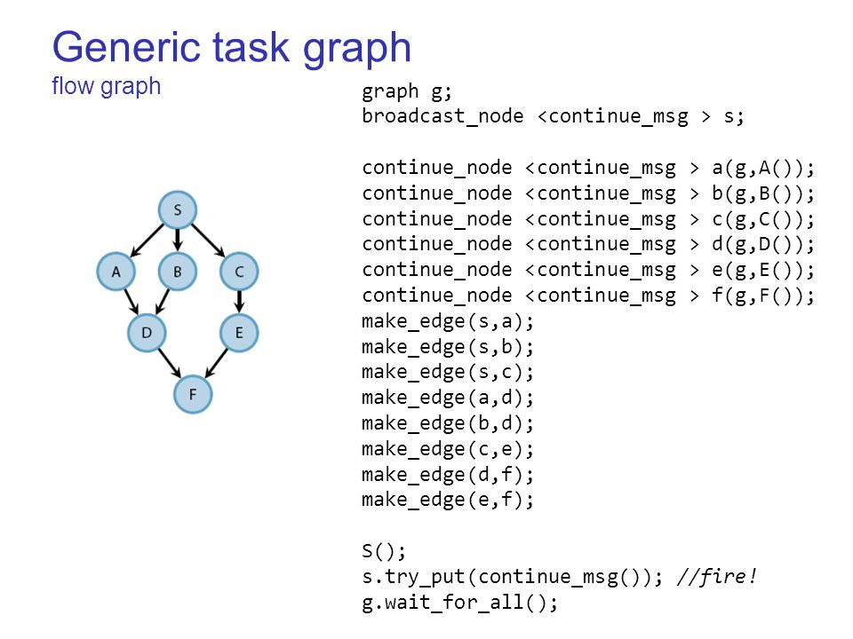 Generic task graph flow graph graph g; broadcast_node s; continue_node a(g,A()); continue_node b(g,B()); continue_node c(g,C()); continue_node d(g,D()); continue_node e(g,E()); continue_node f(g,F()); make_edge(s,a); make_edge(s,b); make_edge(s,c); make_edge(a,d); make_edge(b,d); make_edge(c,e); make_edge(d,f); make_edge(e,f); S(); s.try_put(continue_msg()); //fire.