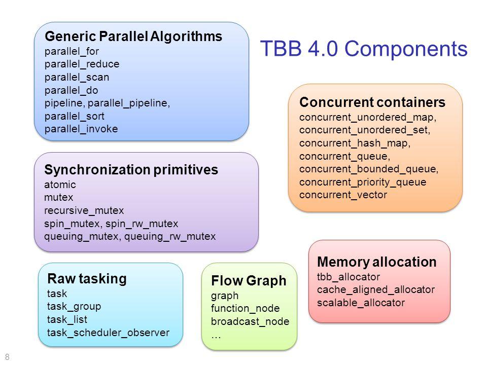 Σύνοψη  Γενικά για TBBs  Tasks  Parallel for  Εσωτερική λειτουργία βιβλιοθήκης  Task graphs