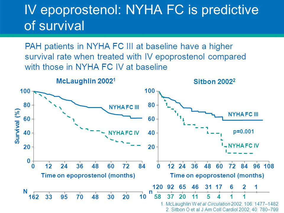 IV epoprostenol: NYHA FC is predictive of survival Time on epoprostenol (months) Survival (%) PAH patients in NYHA FC III at baseline have a higher su