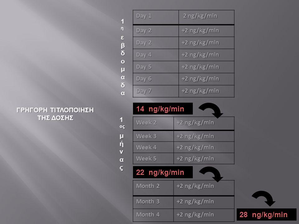 Day 1 2 ng/kg/min 2 ng/kg/min Day 2 +2 ng/kg/min Day 2 +2 ng/kg/min Day 4 +2 ng/kg/min Day 5 +2 ng/kg/min Day 6 +2 ng/kg/min Day 7 +2 ng/kg/min 1ηεβδο