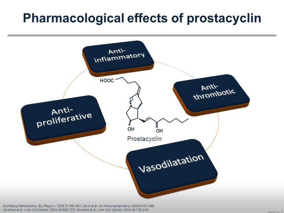 Haemodynamic effects of systemically applied prostanoids PVR, pulmonary vascular resistance; SAP, systemic arterial pressure as measured with the method of Riva Rocci.