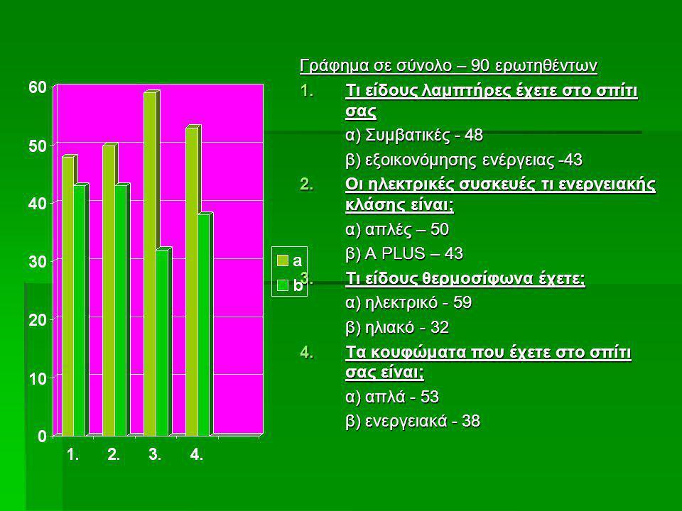Γράφημα σε σύνολο – 90 ερωτηθέντων 1.Τι είδους λαμπτήρες έχετε στο σπίτι σας α) Συμβατικές - 48 β) εξοικονόμησης ενέργειας -43 2.Οι ηλεκτρικές συσκευέ
