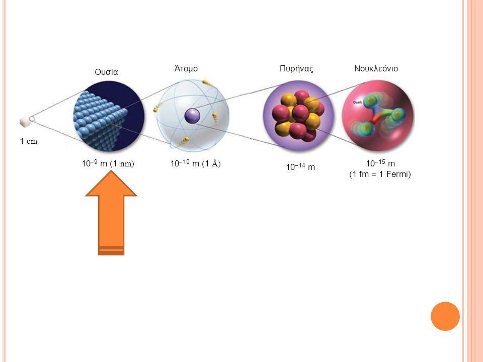 Νουκλεόνιο 10 –9 m (1 nm) 10 –14 m 10 –15 m (1 fm = 1 Fermi) ΆτομοΠυρήνας Ουσία 10 –10 m (1 Å) 1 cm