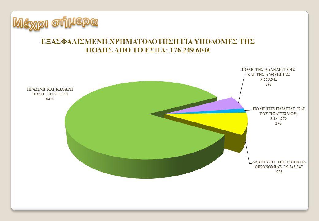Καθαριότητα-ανακύκλωση 3.052860 € Ύδρευση-αποχέτευση ακαθάρτων και όμβριων-επέκταση βιολογικού 107.478.714 € Αστικές μεταφορές-διάνοιξη δρόμων-απαλλοτριώσεις 24.066.226 € Αστικές αναπλάσεις δρόμων-πεζοδρομήσεις-κοινόχρηστοι χώροι 10.651.743 € Αγροτική αναγέννηση-αναζωογόνηση χωριών 2.501.000 € Βοήθεια στο σπίτι, Κέντρα Δημιουργικής Απασχόλησης, Στέγη διαβίωσης αστέγων, Κέντρο κακοποιημένων γυναικών, Κοινωνικό φαρμακείο, Κοινωνικό παντοπωλείο, Κοινωνικό Ιατρείο, Δημοτικός λαχανόκηπος 9.558.541 € Δράσεις εξωστρέφειας, εδαφική συνεργασία, θεατρική σκηνή 3.194.573 € Προγράμματα απασχόλησης, ευρυζωνικότητα, τουριστική προβολή 15.745.947 €