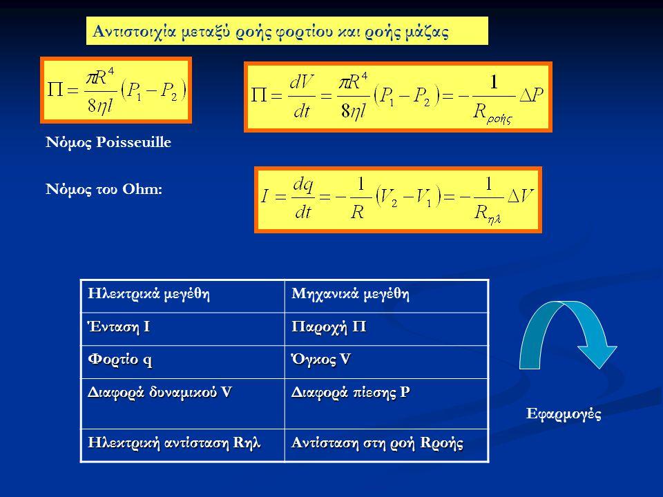 Nόμος του Ohm: Aντιστοιχία μεταξύ ροής φορτίου και ροής μάζας Ηλεκτρικά μεγέθηΜηχανικά μεγέθη Ένταση Ι Παροχή Π Φορτίο q Όγκος V Διαφορά δυναμικού V Δ