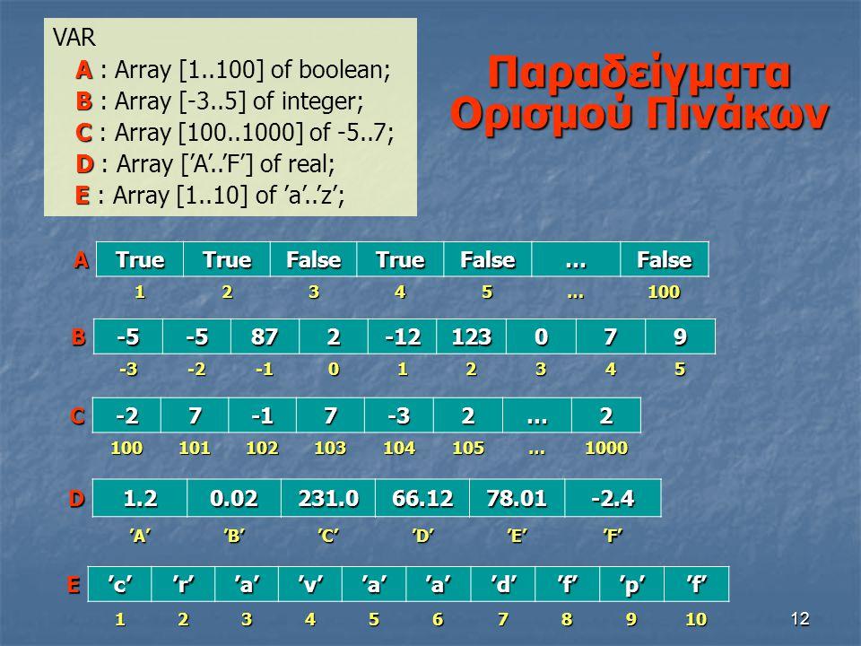 12 Παραδείγματα Ορισμού Πινάκων ATrueTrueFalseTrueFalse…False 12345…100 B-5-5872-12123079-3-2012345 D1.20.02231.066.1278.01-2.4'A''B''C''D''E''F' VAR