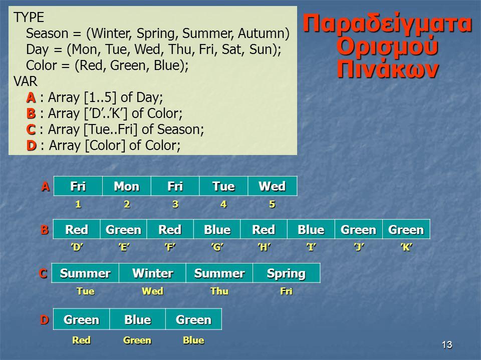 13 Παραδείγματα Ορισμού Πινάκων TYPE Season = (Winter, Spring, Summer, Autumn) Day = (Mon, Tue, Wed, Thu, Fri, Sat, Sun); Color = (Red, Green, Blue);