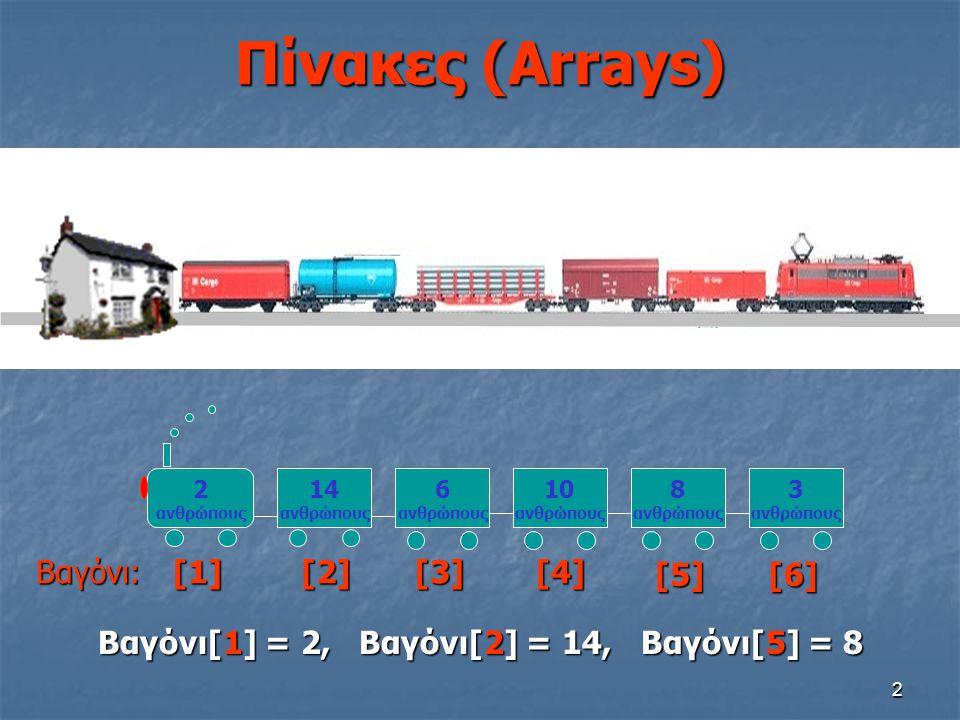 2 Πίνακες (Arrays) Βαγόνι:[1][2][3][4][5][6] 2 ανθρώπους 14 ανθρώπους 6 ανθρώπους 10 ανθρώπους 8 ανθρώπους 3 ανθρώπους Βαγόνι[1] = 2, Βαγόνι[2] = 14,