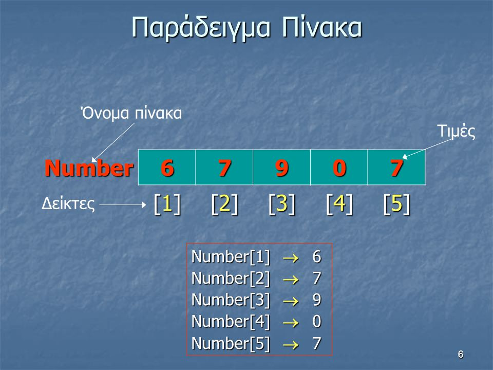 6 Παράδειγμα Πίνακα Number67907 Δείκτες [1][1][1][1] [2][2][2][2] [3][3][3][3] [4][4][4][4] [5][5][5][5] Όνομα πίνακα Τιμές Number[1]  6 Number[2] 
