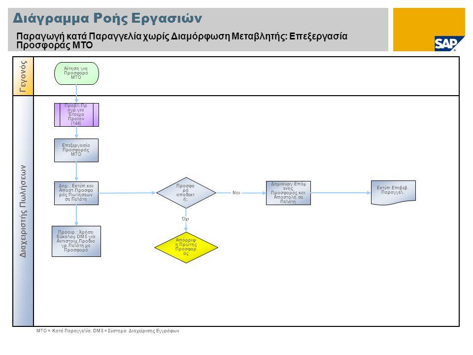 Διάγραμμα Ροής Εργασιών Παραγωγή κατά Παραγγελία χωρίς Διαμόρφωση Μεταβλητής: Επεξεργασία Προσφοράς ΜΤΟ Διαχειριστής Πωλήσεων Γεγονός Προσφο ρά αποδεκ