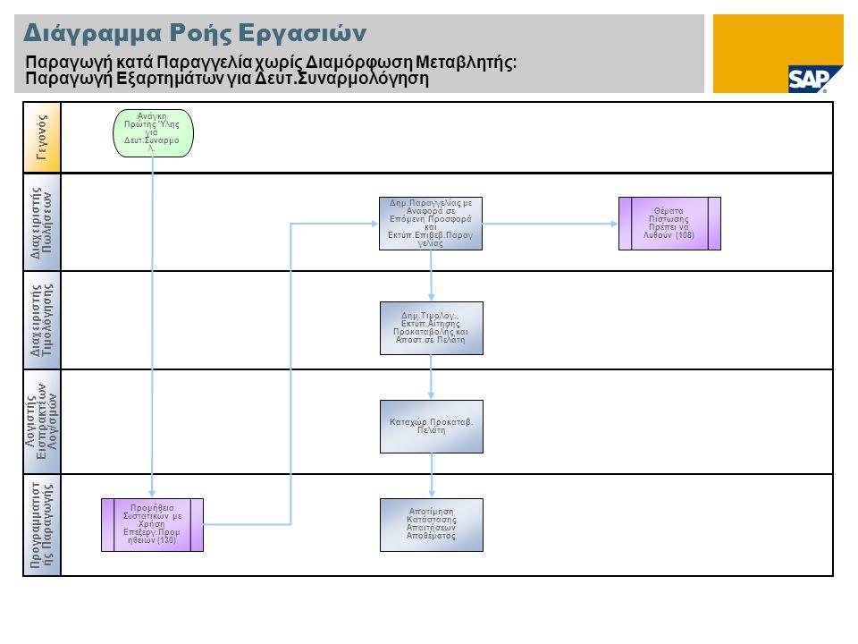 Διάγραμμα Ροής Εργασιών Παραγωγή κατά Παραγγελία χωρίς Διαμόρφωση Μεταβλητής: Παραγωγή Εξαρτημάτων για Δευτ.Συναρμολόγηση Διαχειριστής Πωλήσεων Διαχει