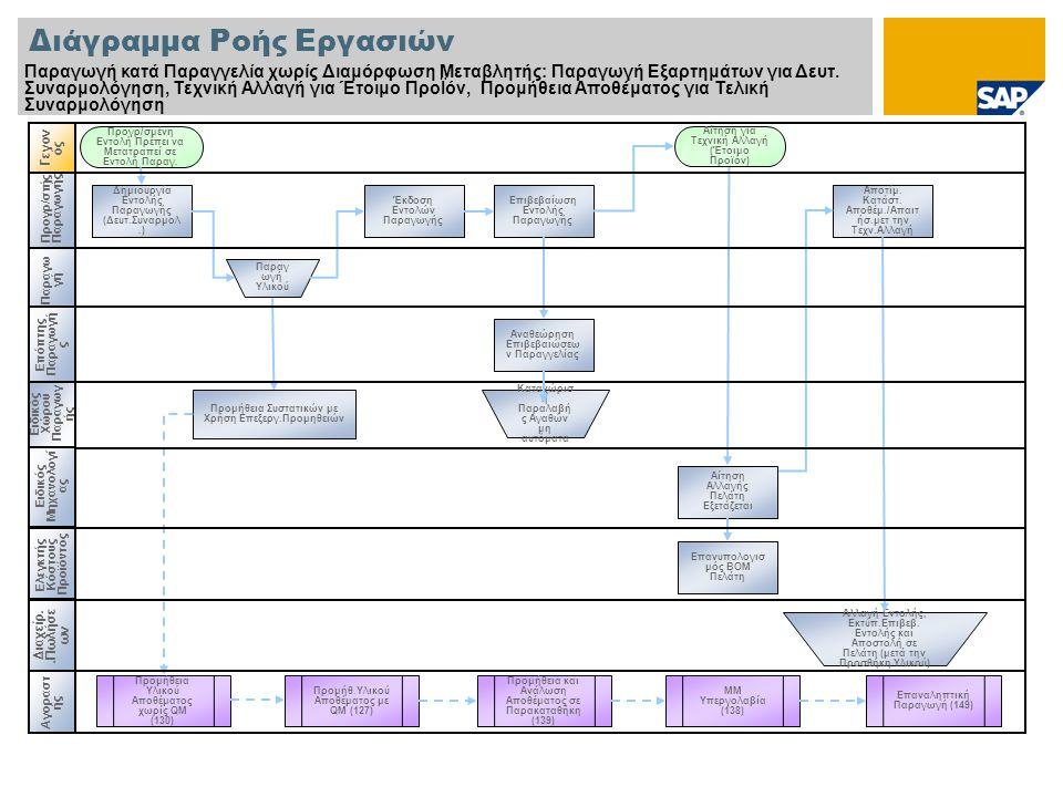 Προγρ/στής Παραγωγής Διάγραμμα Ροής Εργασιών Παραγωγή κατά Παραγγελία χωρίς Διαμόρφωση Μεταβλητής: Παραγωγή Εξαρτημάτων για Δευτ. Συναρμολόγηση, Τεχνι