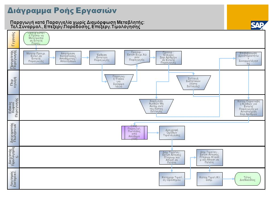Προγρ / στής Παραγωγής Διάγραμμα Ροής Εργασιών Παραγωγή κατά Παραγγελία χωρίς Διαμόρφωση Μεταβλητής: Τελ.Συναρμολ., Επεξεργ.Παράδοσης, Επεξεργ.Τιμολόγ