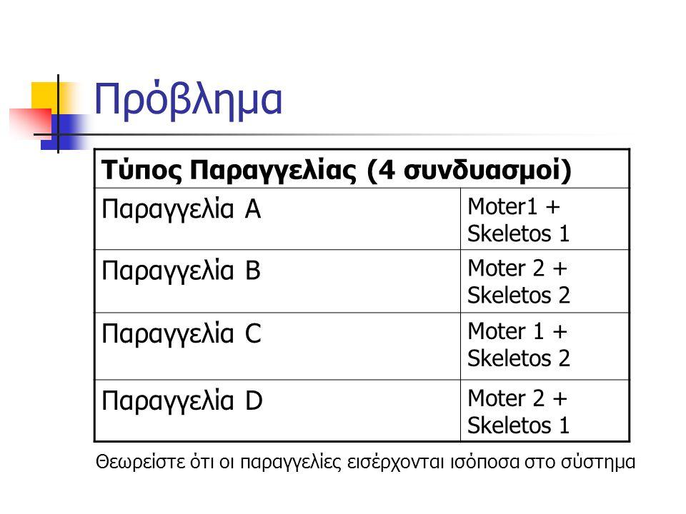 Πρόβλημα Τύπος Παραγγελίας (4 συνδυασμοί) Παραγγελία Α Moter1 + Skeletos 1 Παραγγελία Β Moter 2 + Skeletos 2 Παραγγελία C Moter 1 + Skeletos 2 Παραγγε