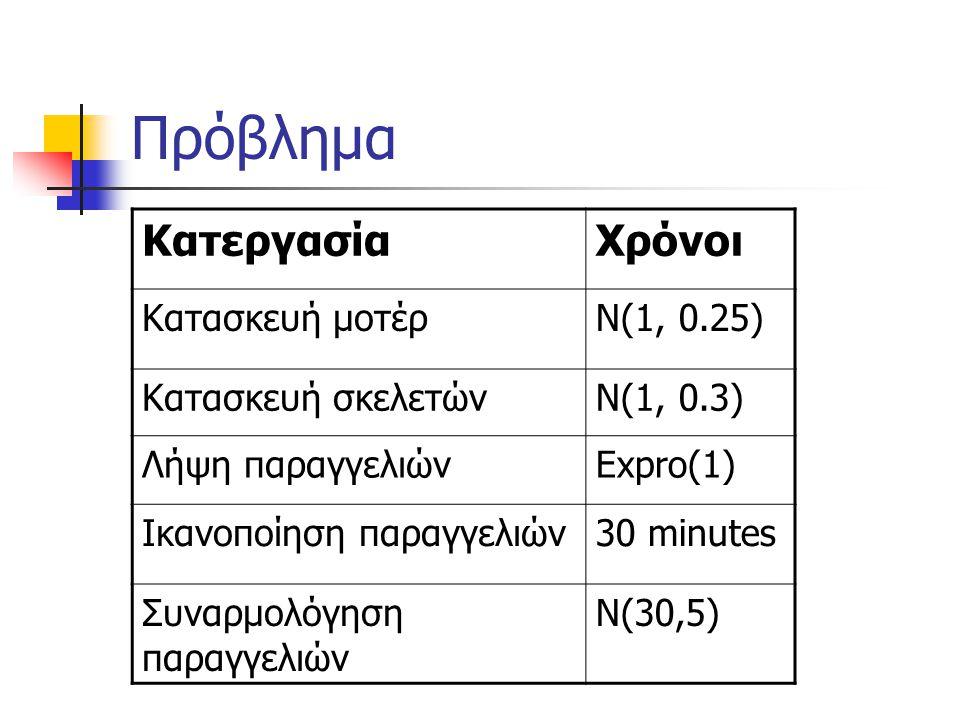 Πρόβλημα ΚατεργασίαΧρόνοι Κατασκευή μοτέρΝ(1, 0.25) Κατασκευή σκελετώνΝ(1, 0.3) Λήψη παραγγελιώνΕxpro(1) Ικανοποίηση παραγγελιών30 minutes Συναρμολόγη
