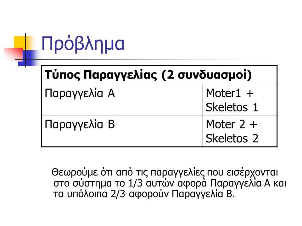 Πρόβλημα Τύπος Παραγγελίας (2 συνδυασμοί) Παραγγελία ΑMoter1 + Skeletos 1 Παραγγελία ΒMoter 2 + Skeletos 2 Θεωρούμε ότι από τις παραγγελίες που εισέρχ