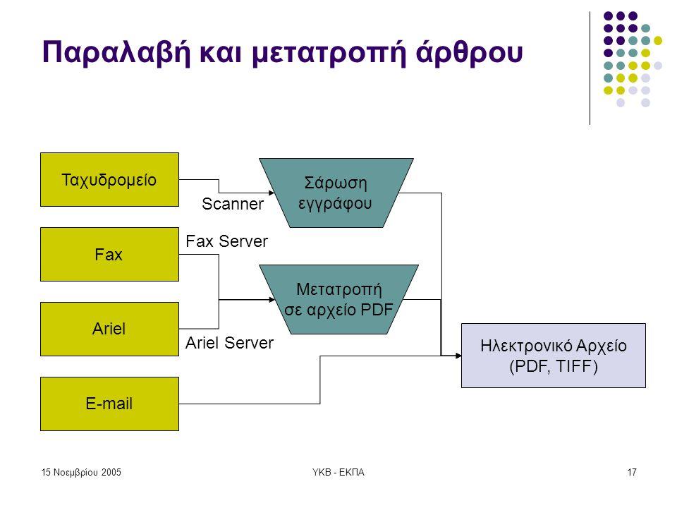 15 Νοεμβρίου 2005ΥΚΒ - ΕΚΠΑ17 Παραλαβή και μετατροπή άρθρου Ταχυδρομείο Fax Ariel E-mail Σάρωση εγγράφου Μετατροπή σε αρχείο PDF Ηλεκτρονικό Αρχείο (PDF, TIFF) Scanner Fax Server Ariel Server