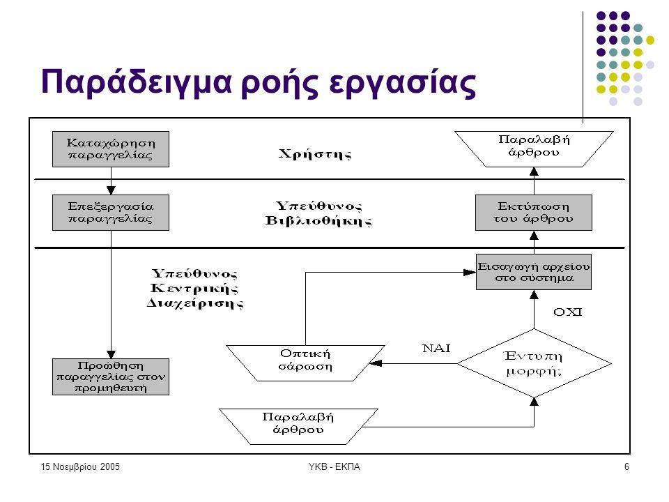 15 Νοεμβρίου 2005ΥΚΒ - ΕΚΠΑ7 Προσωπικό Βιβλιοθήκης  Λιγότερες ευθύνες σε σχέση με το προηγούμενο μοντέλο  Επικοινωνία και καθοδήγηση του τελικού χρήστη  Οπτική σάρωση του άρθρου που ζητήθηκε από εξωτερική βιβλιοθήκη  Δεν είναι απαραίτητη η επικοινωνία με τους προμηθευτές που συνεργάζονται με το ΕΚΠΑ