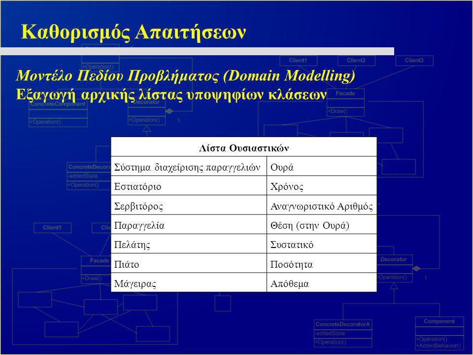 Καθορισμός Απαιτήσεων Μοντέλο Πεδίου Προβλήματος (Domain Modelling) Εξαγωγή αρχικής λίστας υποψηφίων κλάσεων Λίστα Ουσιαστικών Σύστημα διαχείρισης παρ